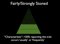 Image-FairlyStrongly-Characteristic-On Being Stoned.001
