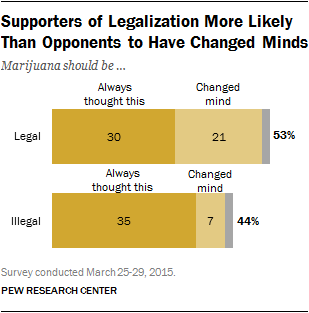 Chart_Supporters More Likely to Have Changed Their Minds 4-14-2015_02